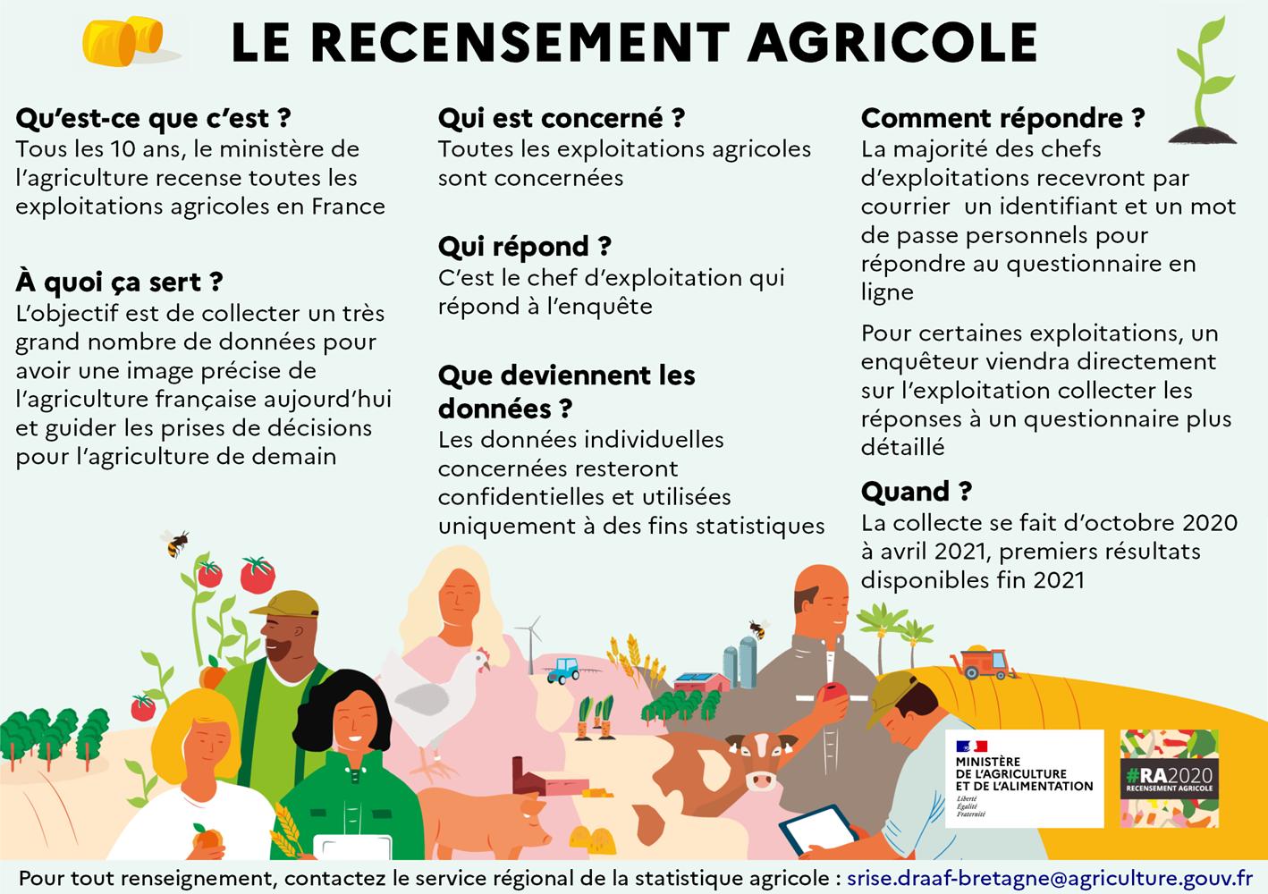 Recensement agricole 2020, c'est parti ! 0